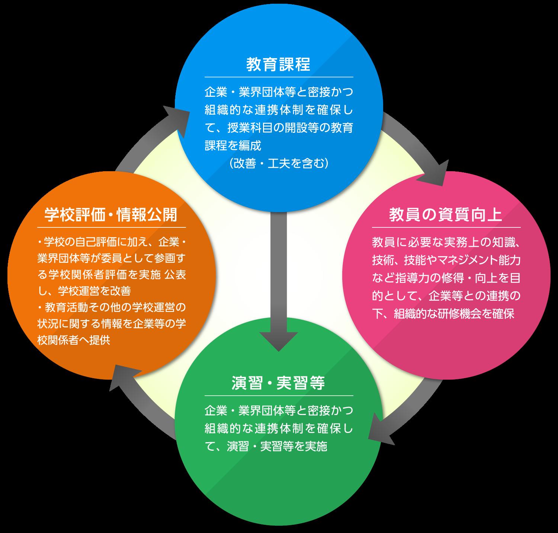 教育活動の流れのイメージ